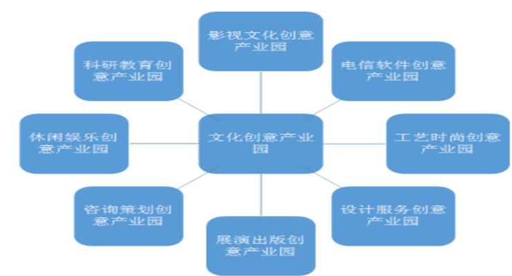 文化创意产业园区分类以及发展模式