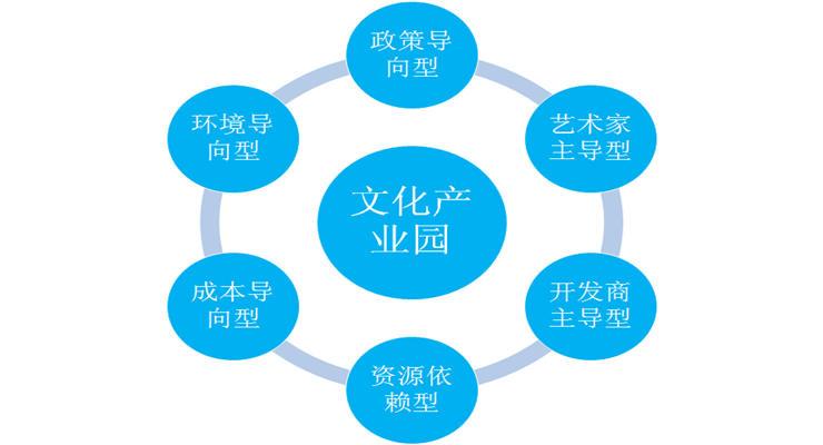 文化产业园规划开发的六大要点?